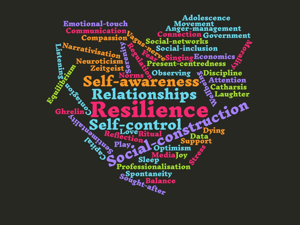 What is Emotional Health wordcloud